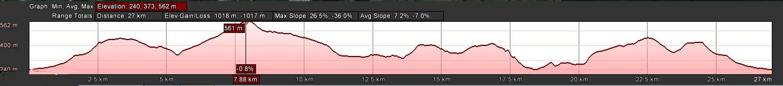 Houtkapper 27 km elevation